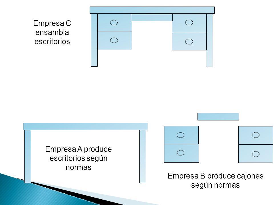 Empresa C ensambla escritorios