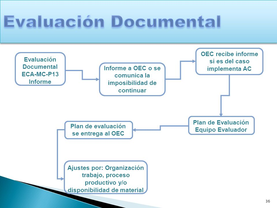 Evaluación Documental
