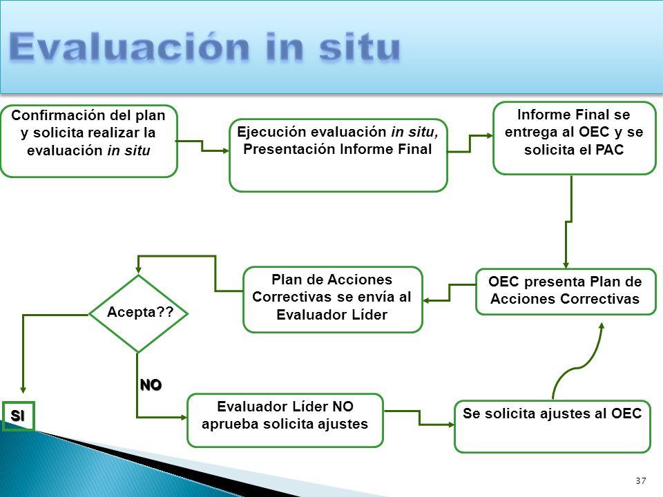 Evaluación in situ Confirmación del plan y solicita realizar la evaluación in situ. Informe Final se entrega al OEC y se solicita el PAC.