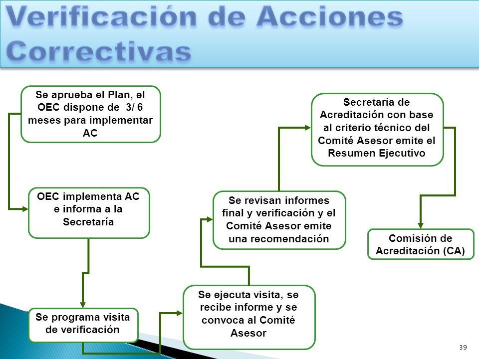 Verificación de Acciones Correctivas