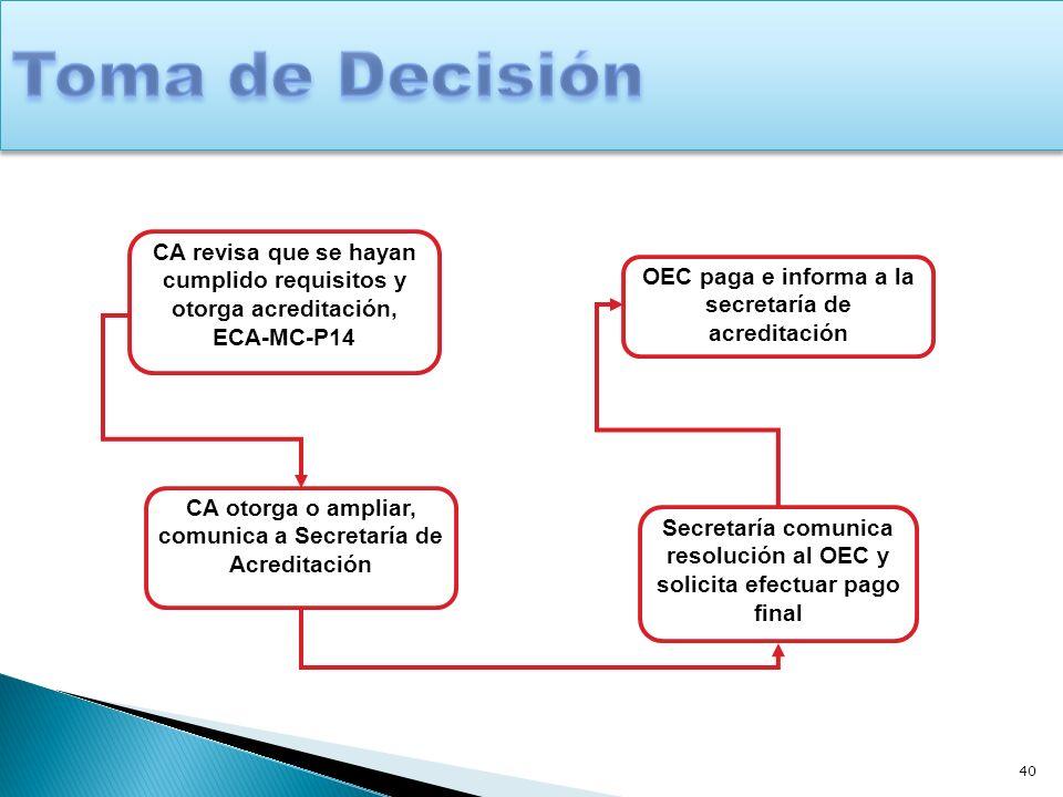 Toma de Decisión CA revisa que se hayan cumplido requisitos y otorga acreditación, ECA-MC-P14. OEC paga e informa a la secretaría de acreditación.