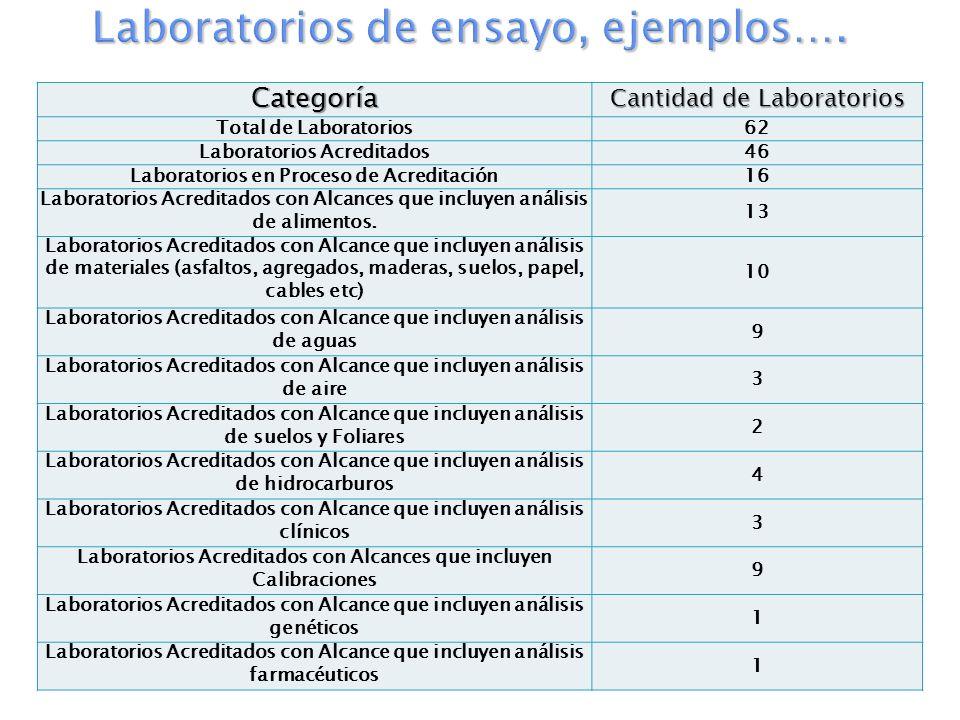 Laboratorios de ensayo, ejemplos….
