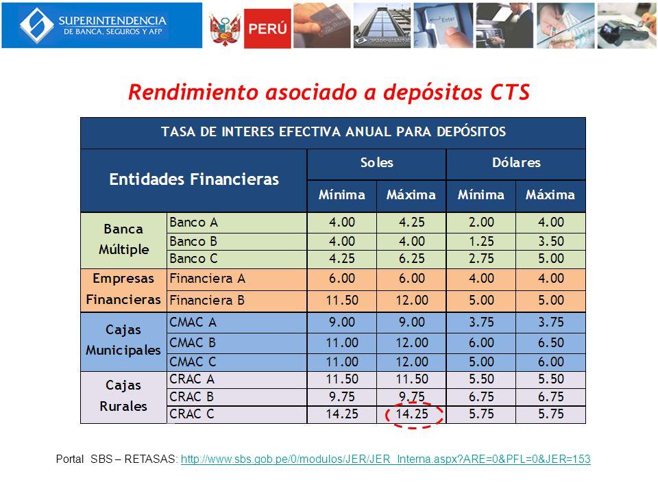 Rendimiento asociado a depósitos CTS
