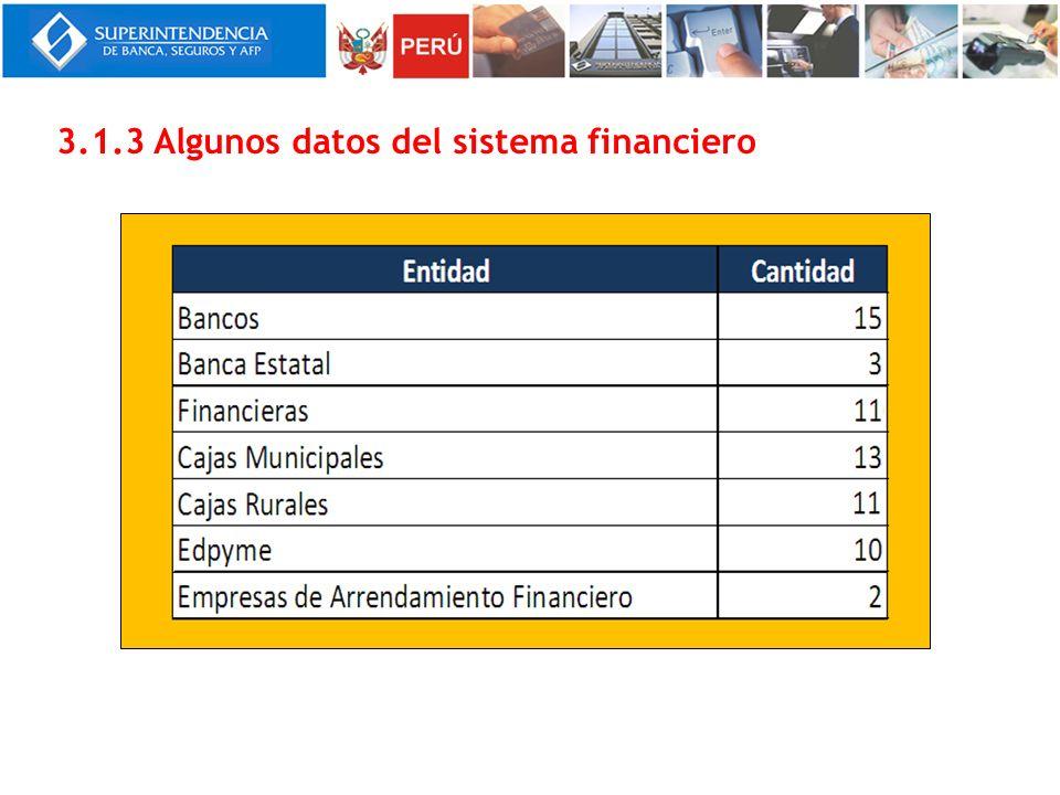3.1.3 Algunos datos del sistema financiero