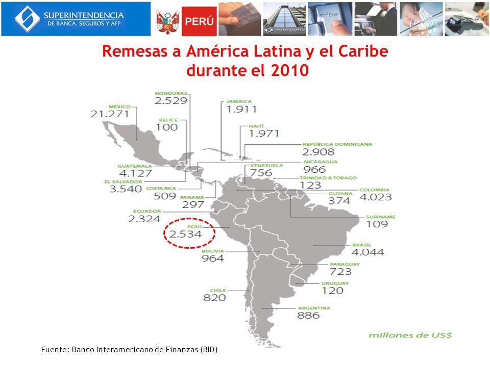 Remesas a América Latina y el Caribe durante el 2010