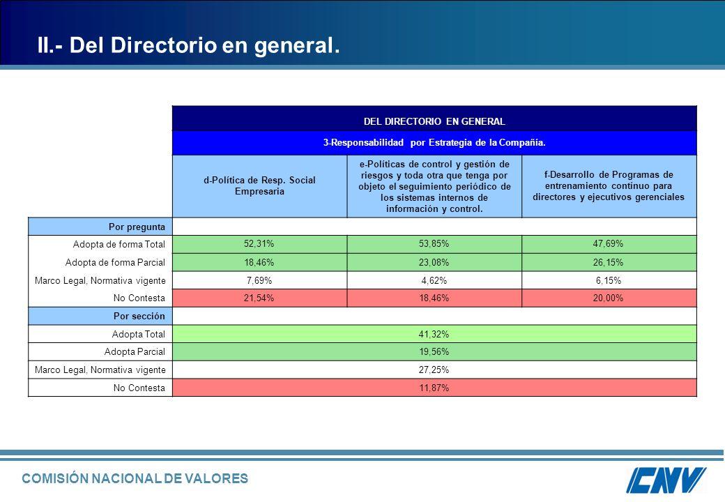 II.- Del Directorio en general.