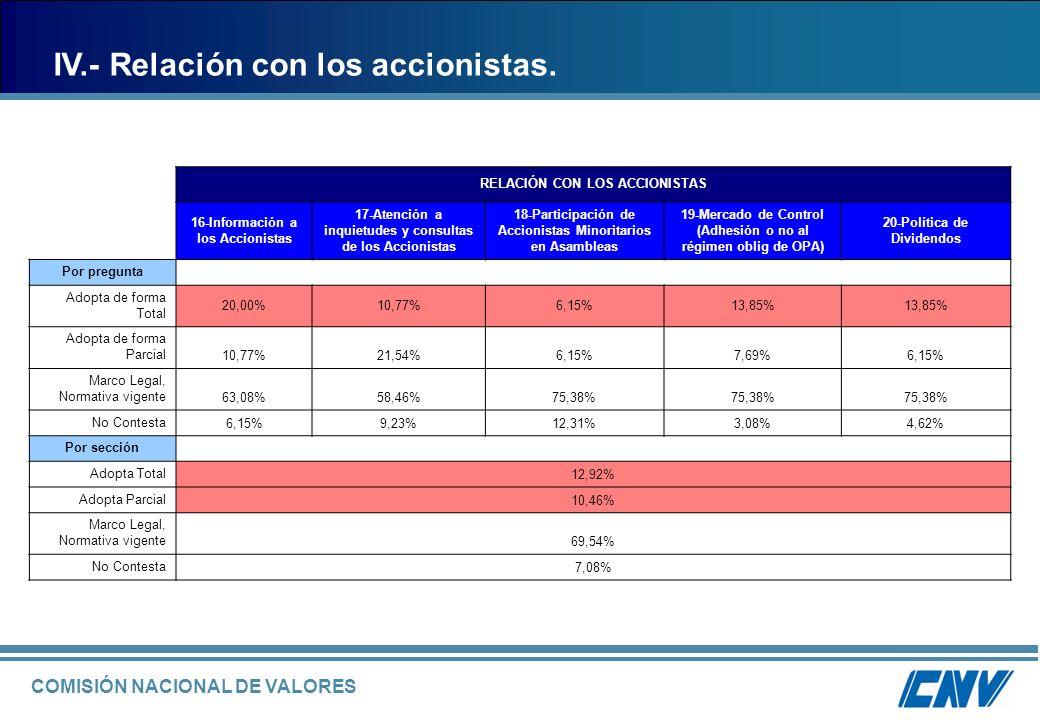 IV.- Relación con los accionistas.