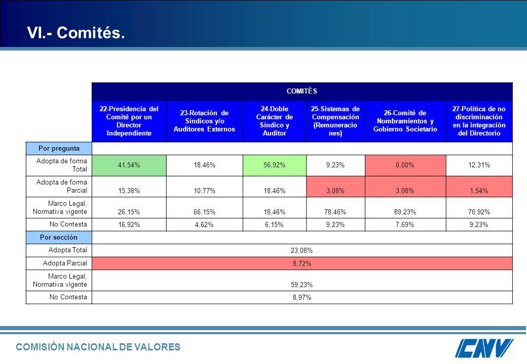 VI.- Comités. COMITÉS. 22-Presidencia del Comité por un Director Independiente. 23-Rotación de Síndicos y/o Auditores Externos.