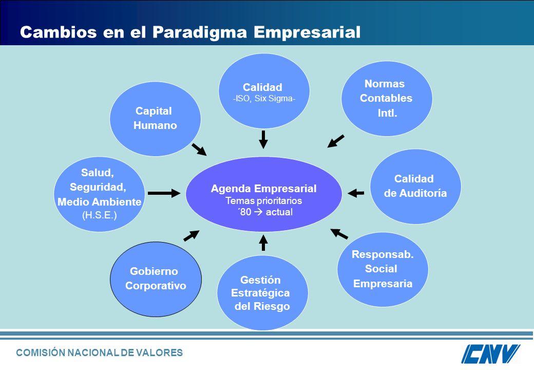 Cambios en el Paradigma Empresarial