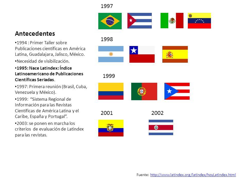 Fuente: http://www.latindex.org/latindex/hoyLatindex.html