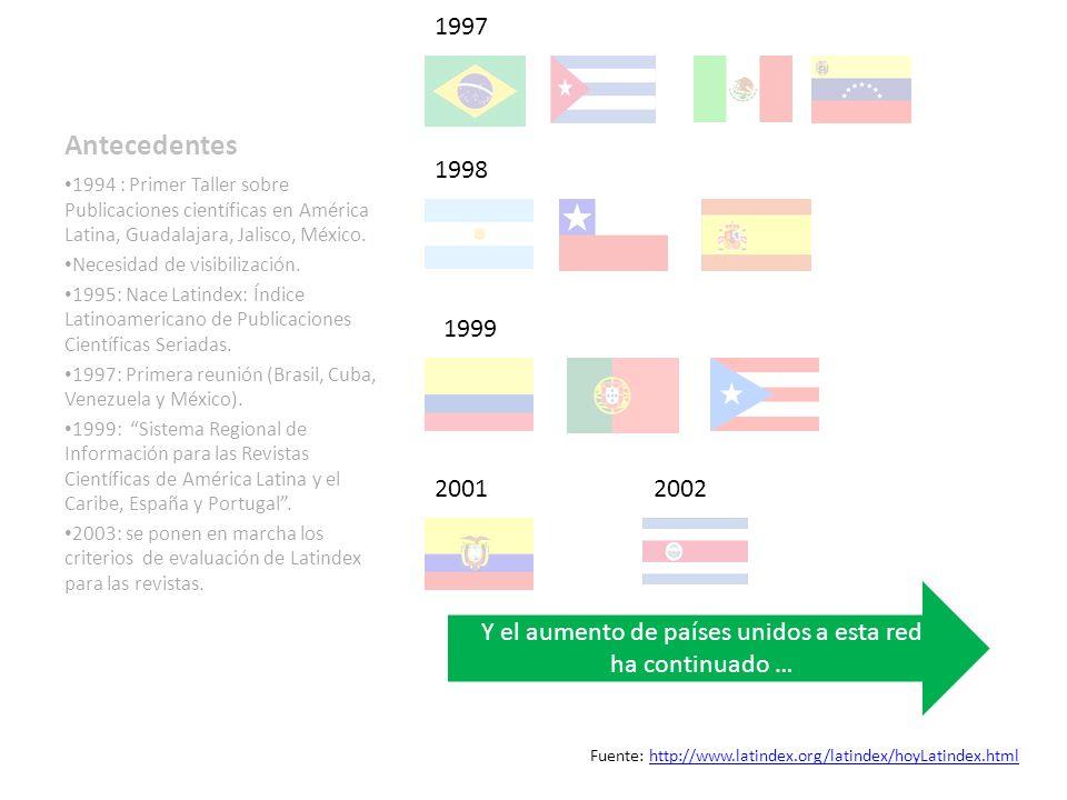1997 Antecedentes. 1998. 1994 : Primer Taller sobre Publicaciones científicas en América Latina, Guadalajara, Jalisco, México.