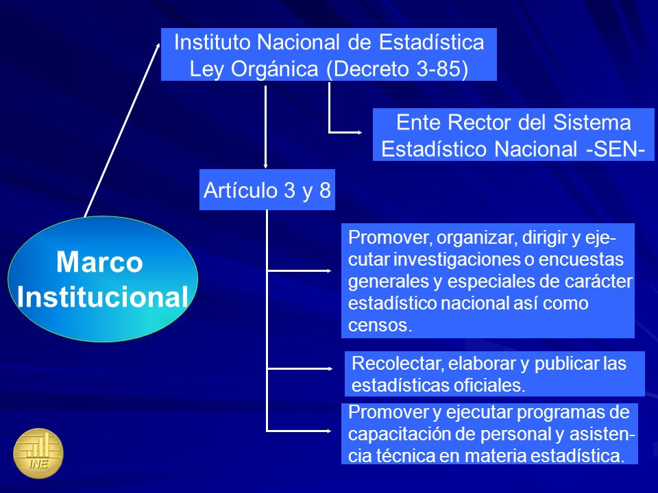 Marco Institucional Instituto Nacional de Estadística