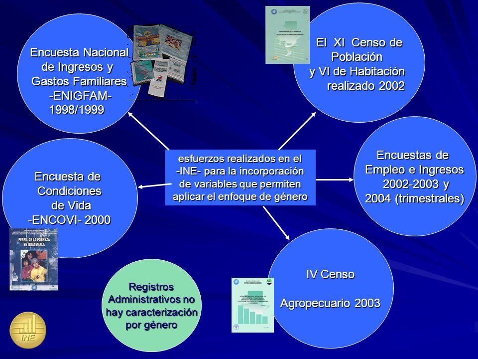 El XI Censo de Población y VI de Habitación realizado 2002