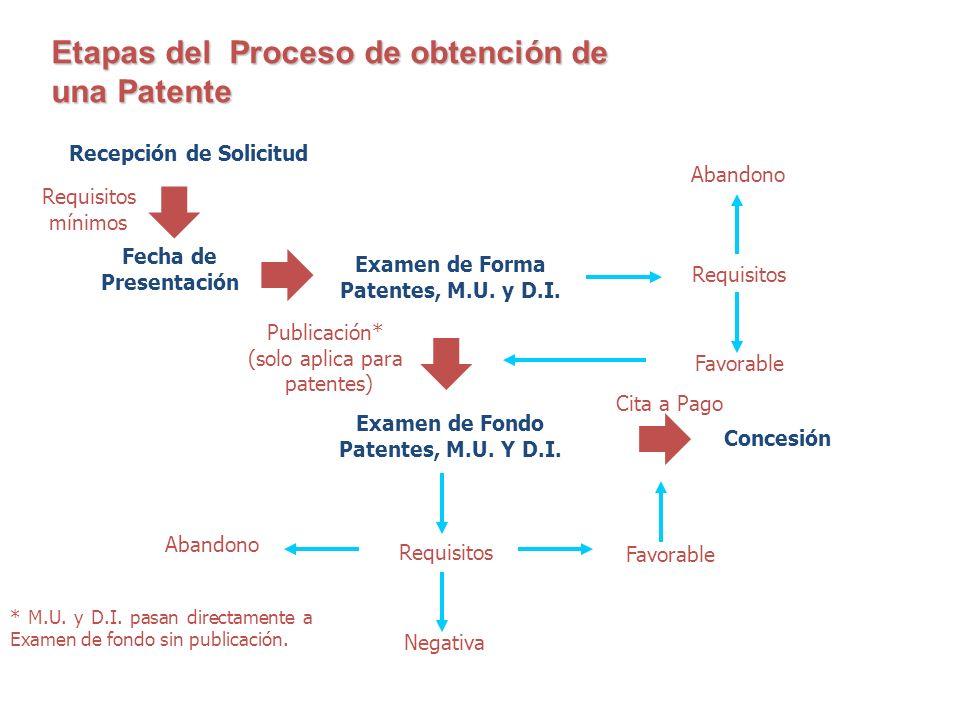     Etapas del Proceso de obtención de una Patente