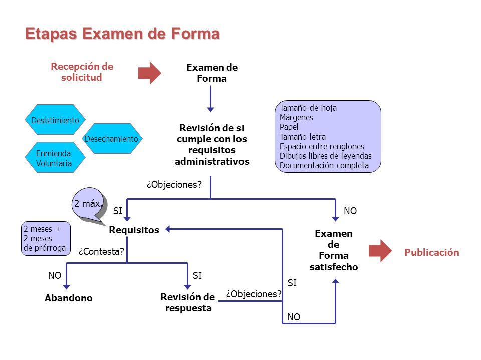   Etapas Examen de Forma Recepción de solicitud Examen de Forma