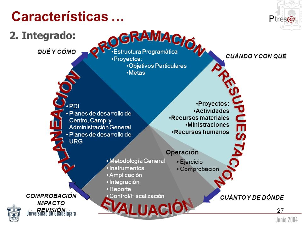 Características … 2. Integrado: PROGRAMACIÓN PLANEACIÓN