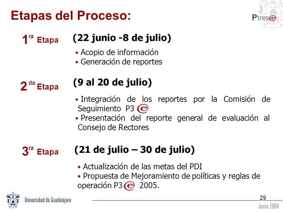 Etapas del Proceso: 1 2 3 (22 junio -8 de julio) (9 al 20 de julio)