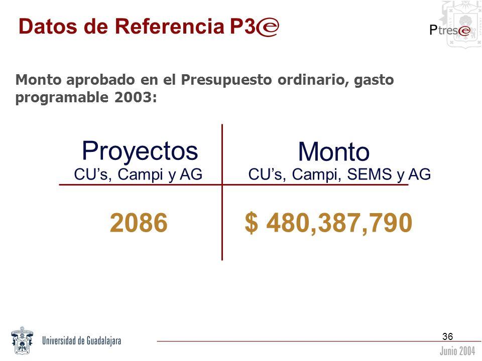 Proyectos Monto 2086 $ 480,387,790 Datos de Referencia P3