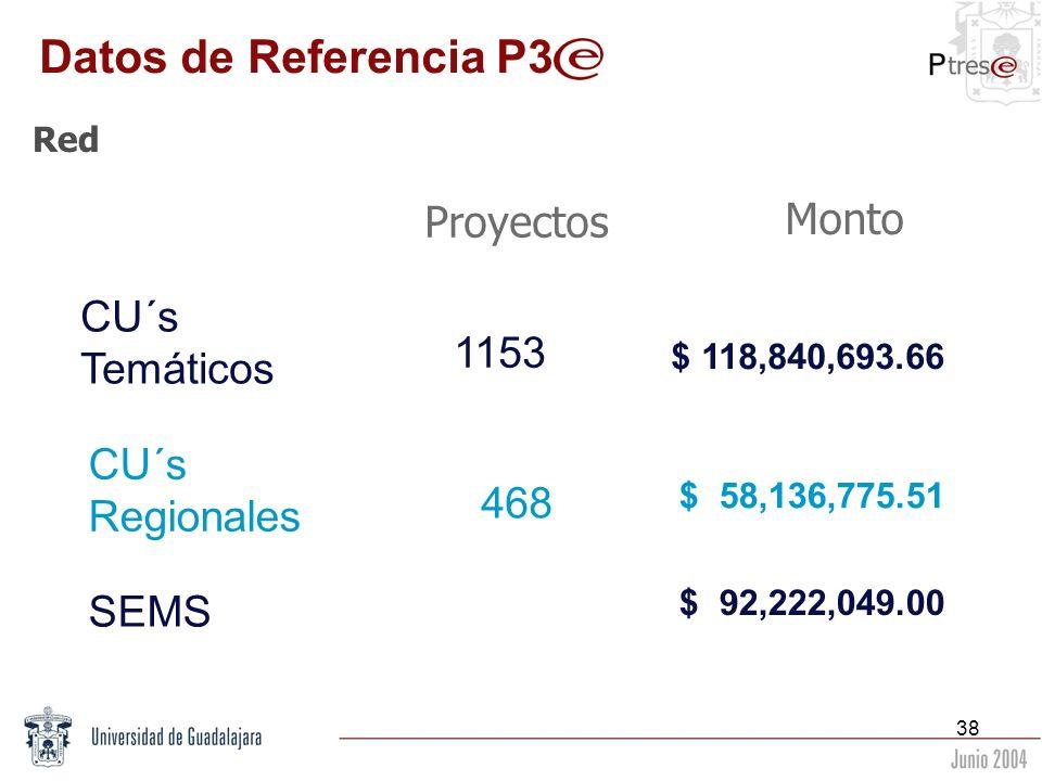 Datos de Referencia P3 Proyectos Monto CU´s Temáticos 1153 CU´s
