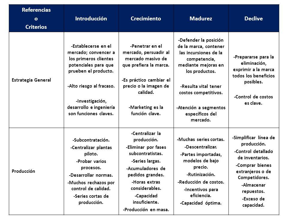 Referencias o Criterios Introducción Crecimiento Madurez Declive
