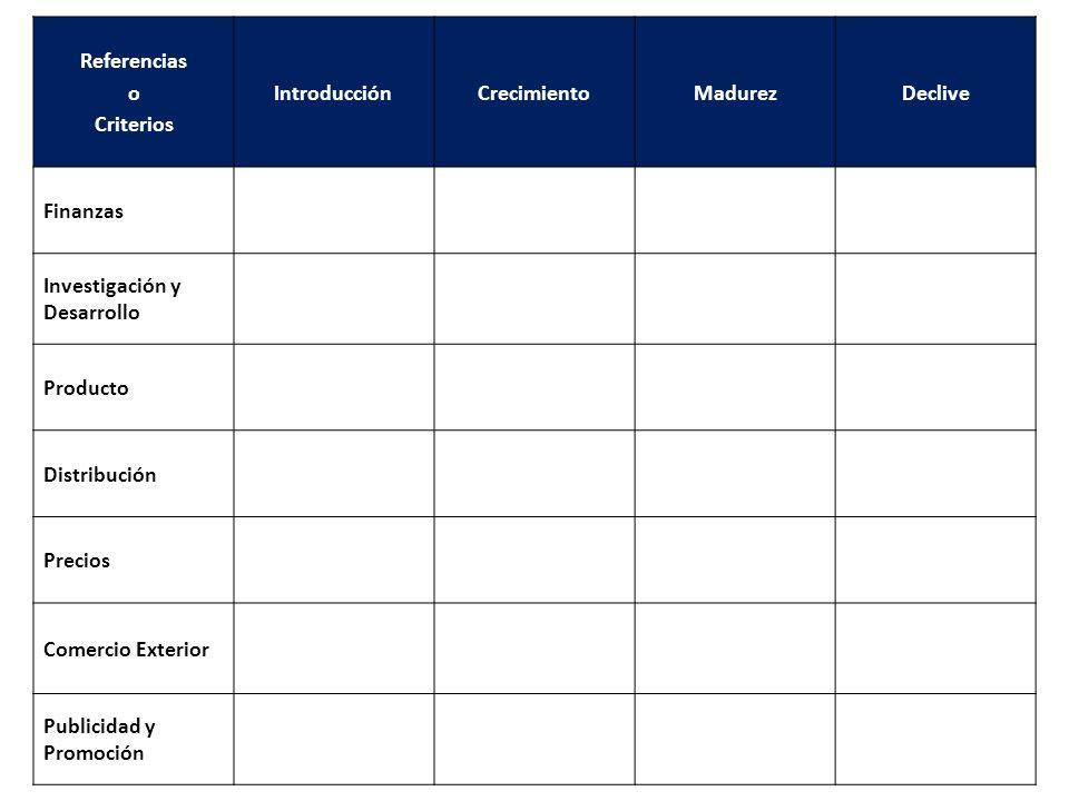Referencias o. Criterios. Introducción. Crecimiento. Madurez. Declive. Finanzas. Investigación y Desarrollo.