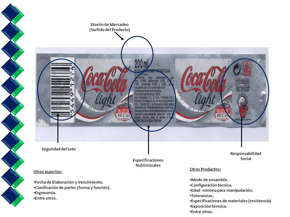Diseño de Mercadeo (Surtido del Producto)