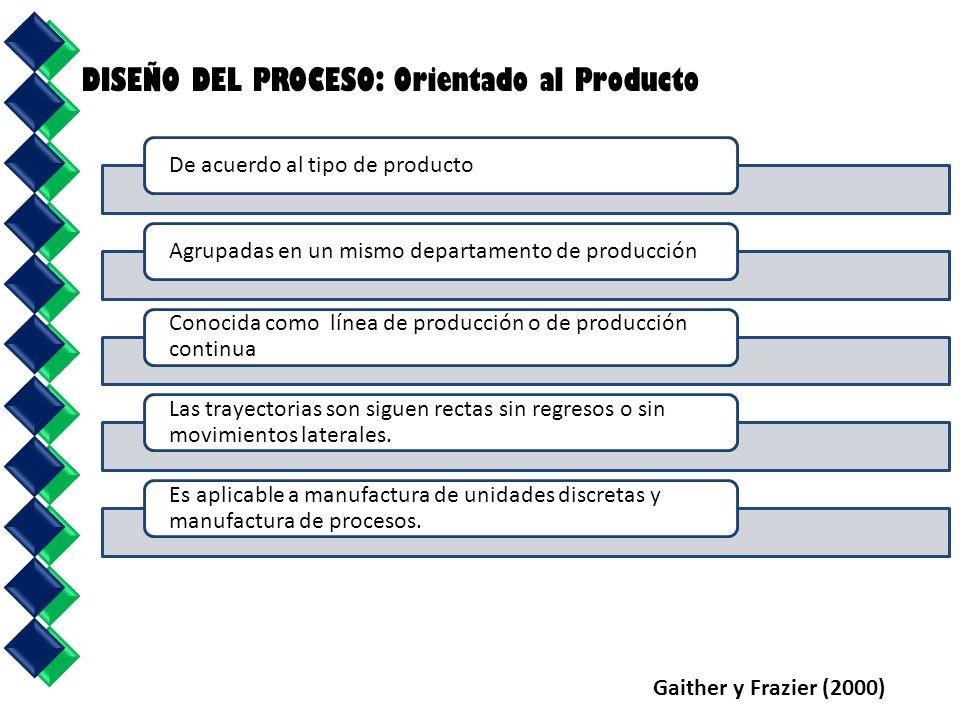 DISEÑO DEL PROCESO: Orientado al Producto