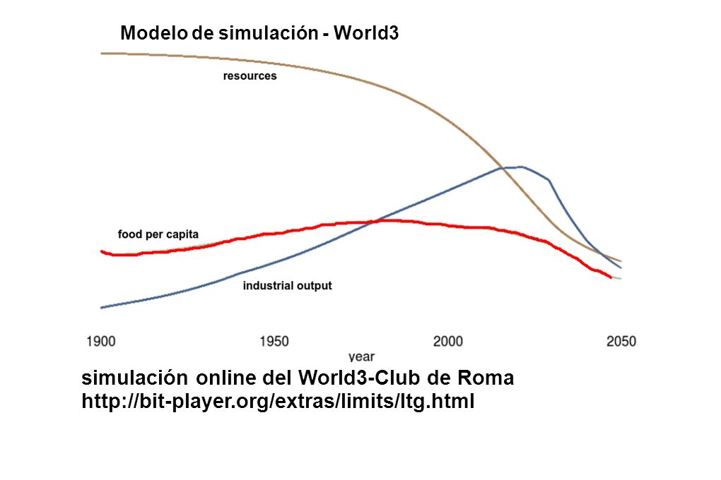 simulación online del World3-Club de Roma