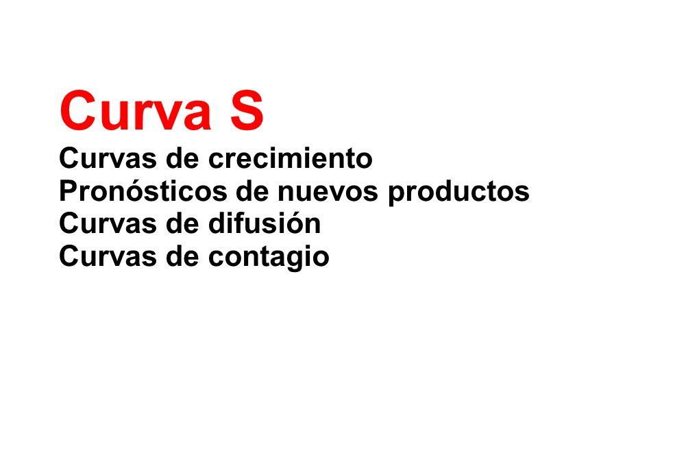 Curva S Curvas de crecimiento Pronósticos de nuevos productos