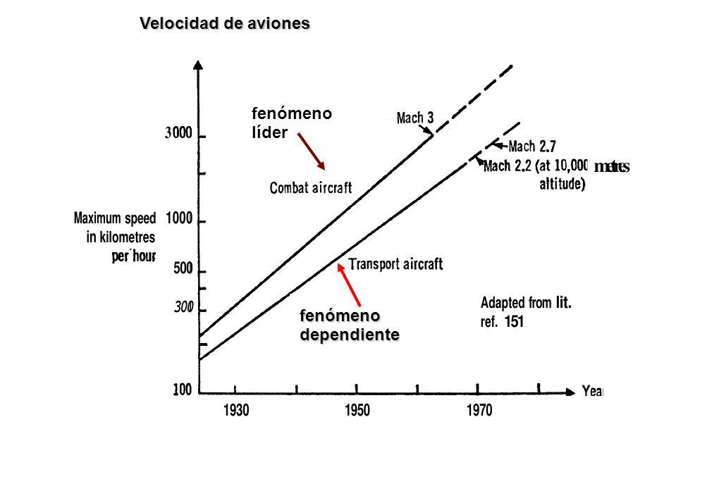 Velocidad de aviones fenómeno líder fenómeno dependiente