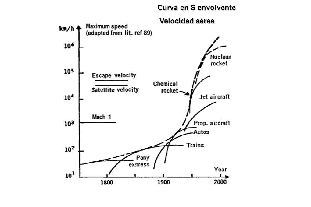 Curva en S envolvente Velocidad aérea