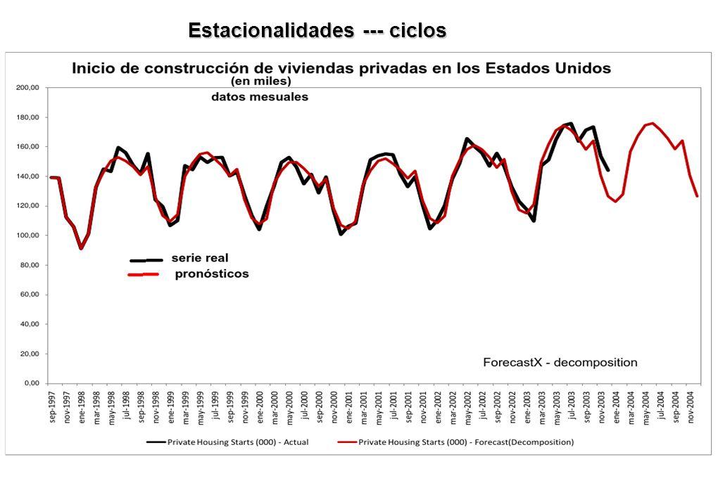 Estacionalidades --- ciclos