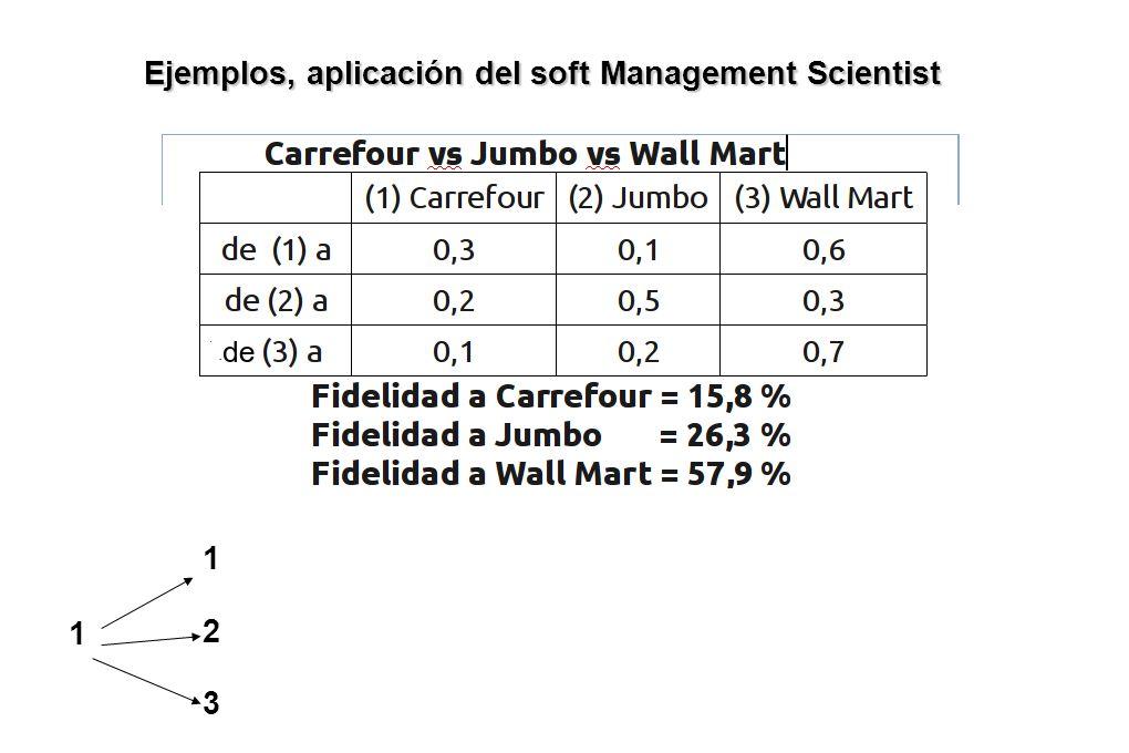 Ejemplos, aplicación del soft Management Scientist