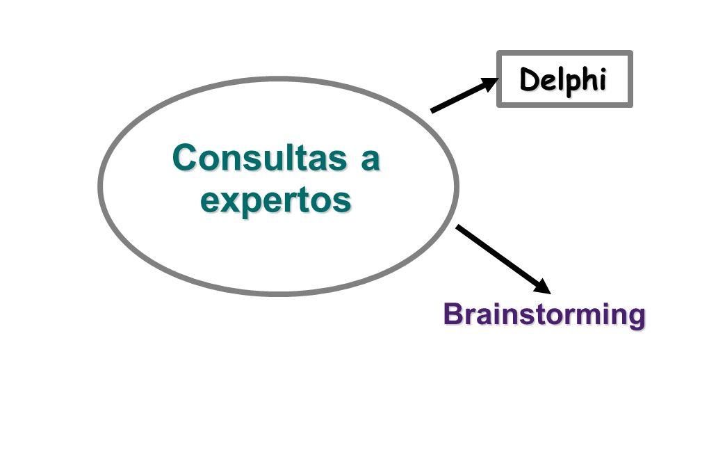 Delphi Consultas a expertos Brainstorming