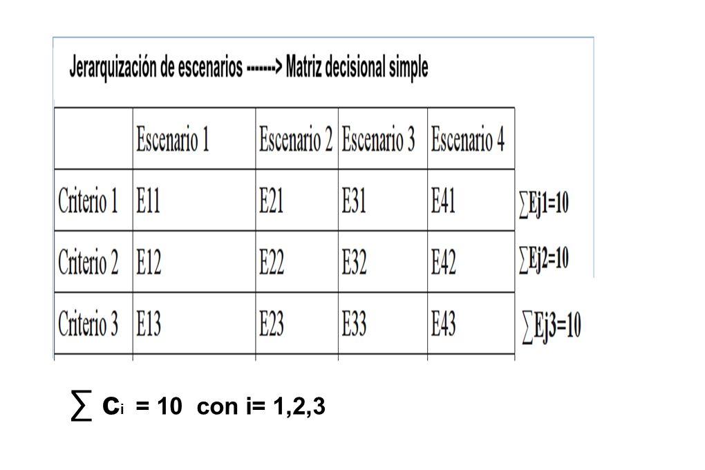 ∑ ci = 10 con i= 1,2,3