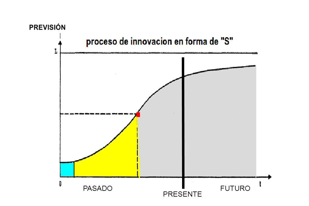 PASADO FUTURO PRESENTE