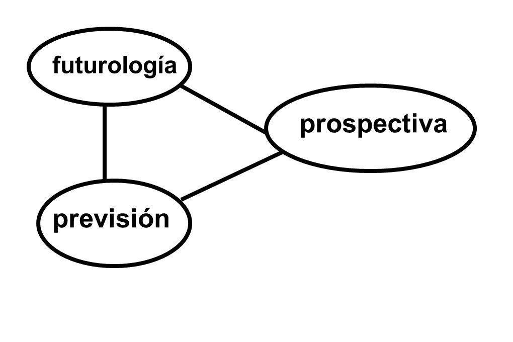 futurología prospectiva previsión