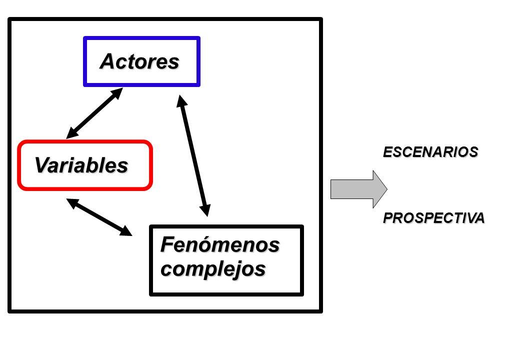 Actores ESCENARIOS Variables PROSPECTIVA Fenómenos complejos