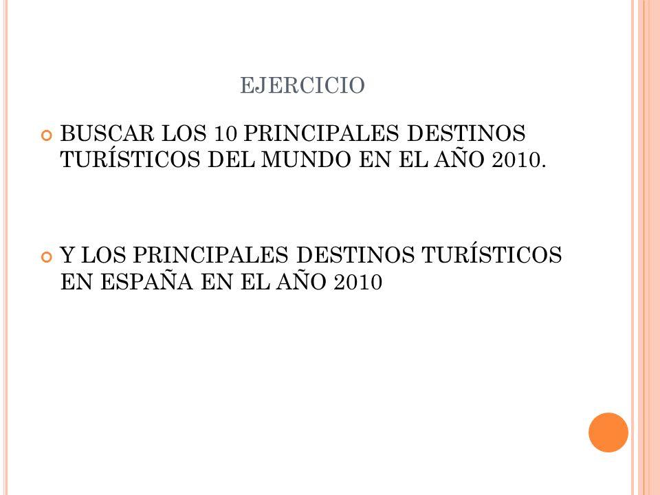 ejercicio BUSCAR LOS 10 PRINCIPALES DESTINOS TURÍSTICOS DEL MUNDO EN EL AÑO 2010.