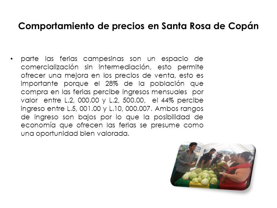 Comportamiento de precios en Santa Rosa de Copán