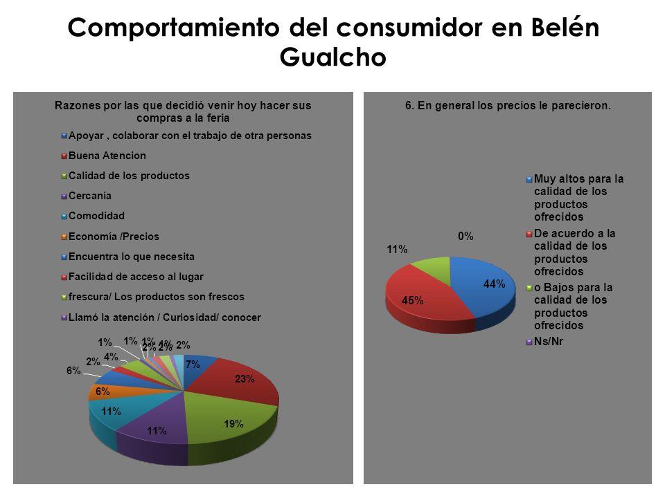 Comportamiento del consumidor en Belén Gualcho