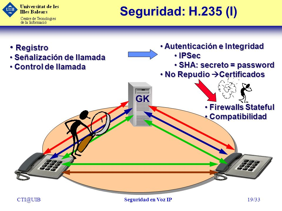 Seguridad: H.235 (I) Registro GK Autenticación e Integridad