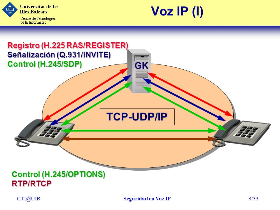 Voz IP (I) TCP-UDP/IP GK Registro (H.225 RAS/REGISTER)