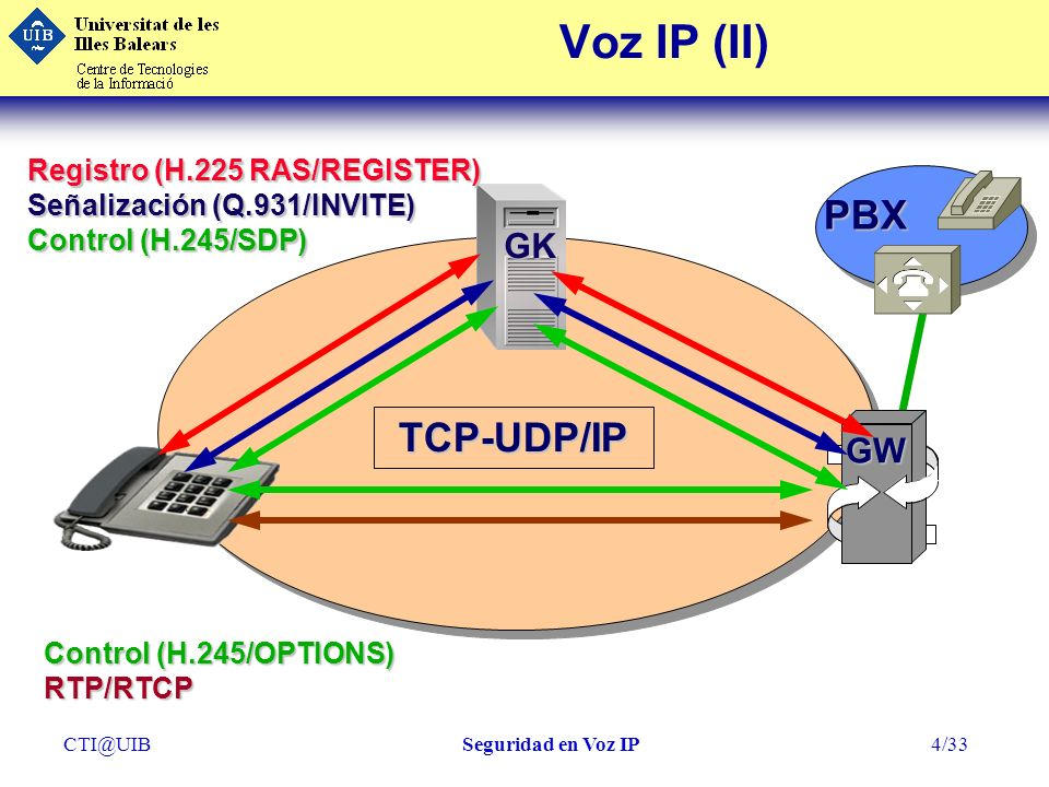 Voz IP (II) PBX TCP-UDP/IP GK GW Registro (H.225 RAS/REGISTER)