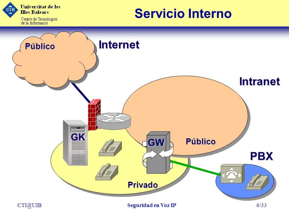 Servicio Interno Internet Intranet PBX GK GW Público Público Privado