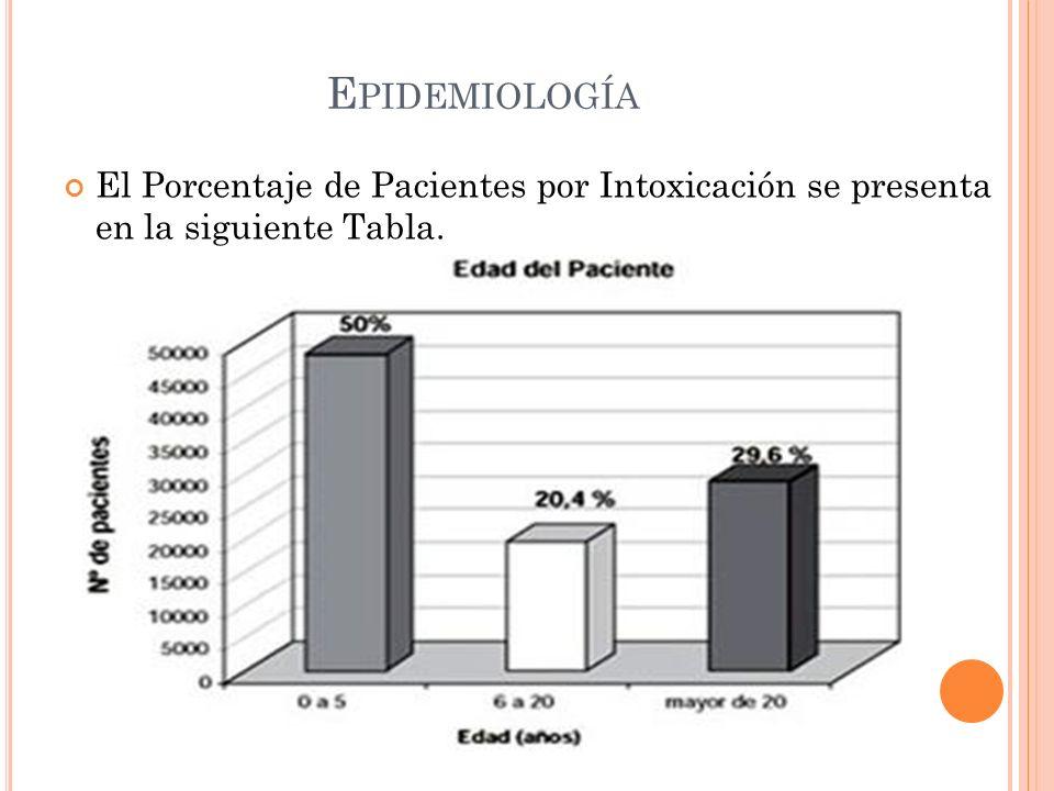 Epidemiología El Porcentaje de Pacientes por Intoxicación se presenta en la siguiente Tabla.
