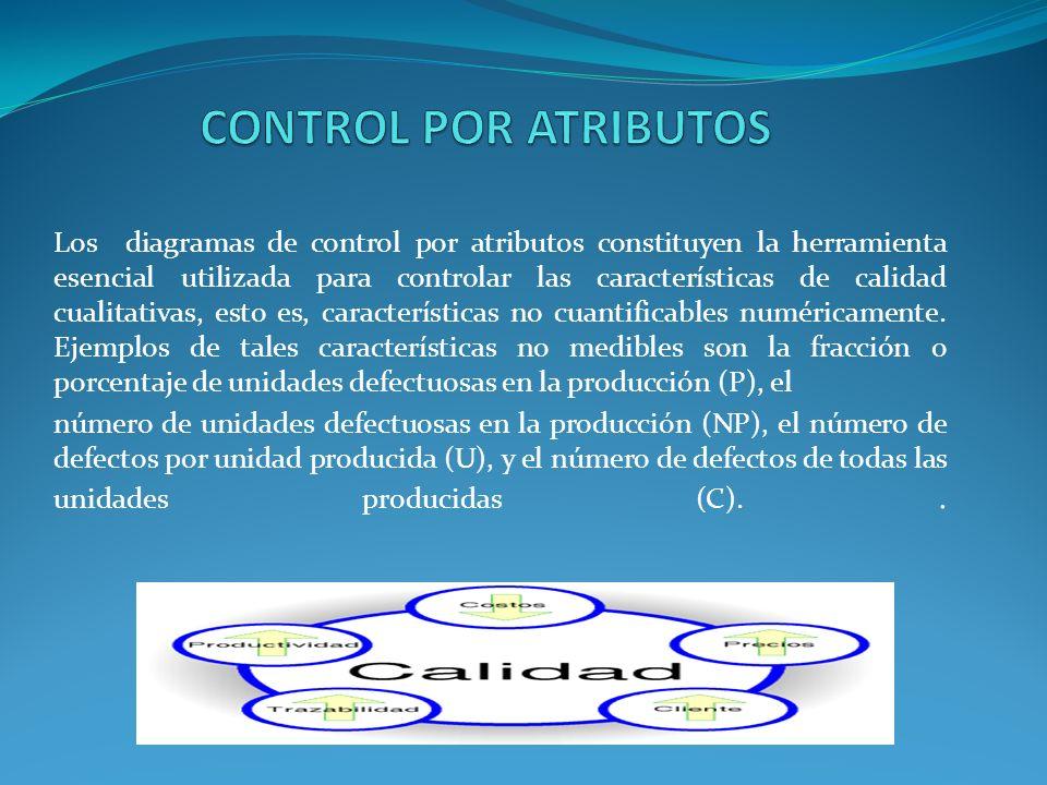 CONTROL POR ATRIBUTOS