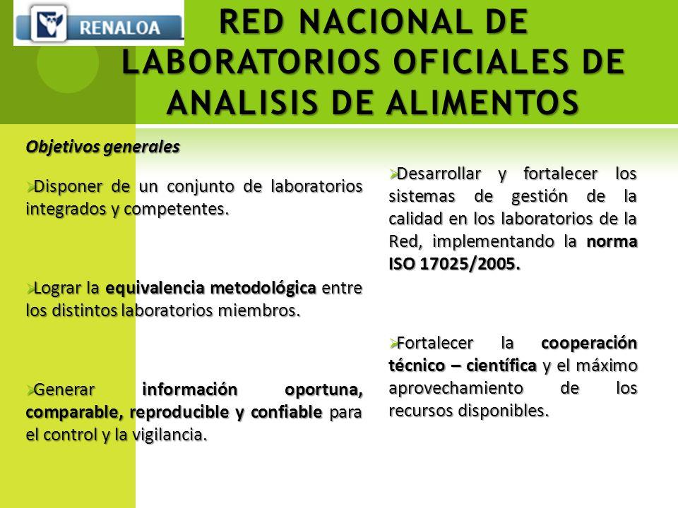RED NACIONAL DE LABORATORIOS OFICIALES DE ANALISIS DE ALIMENTOS