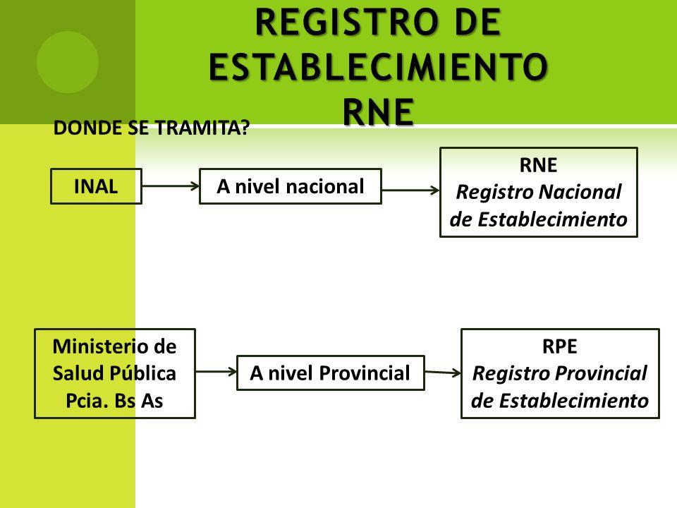 REGISTRO DE ESTABLECIMIENTO RNE