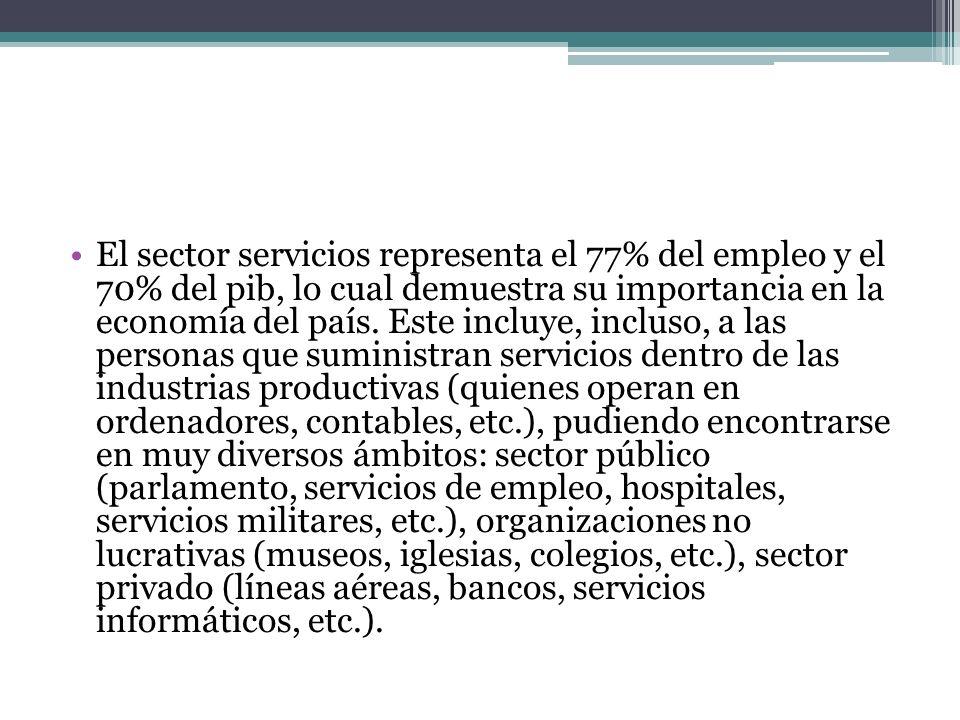 El sector servicios representa el 77% del empleo y el 70% del pib, lo cual demuestra su importancia en la economía del país.